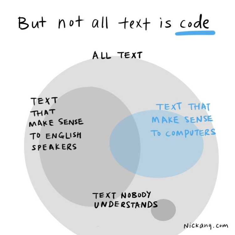 this is a venn diagram illustrating the difference between groups of texts - text that English-speakers understand, text that computers understand (that's code), and text that nobody in the world understands