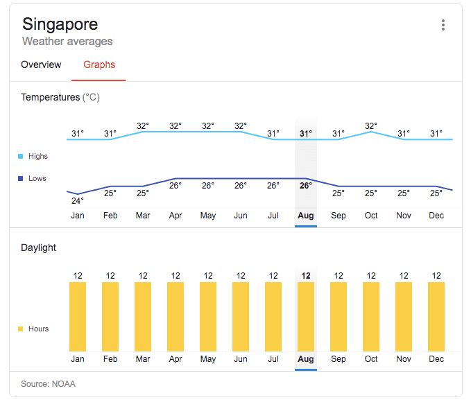google search results shows that weather in Singapore is more or less a straight line