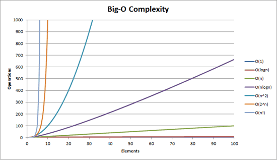 big o notation time space complexity graph from stackoverflow