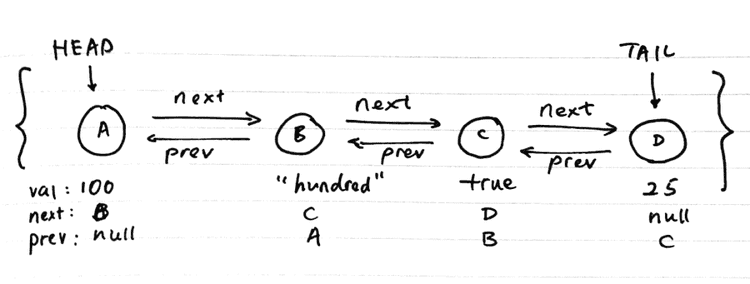 doubly linked list illustration with nodes head and tail