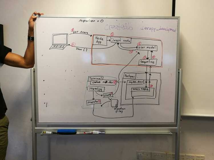 a whiteboard with a sketched diagram of the relationship between database, server, and client